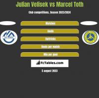 Julian Velisek vs Marcel Toth h2h player stats