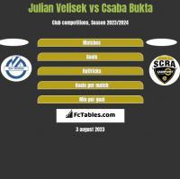 Julian Velisek vs Csaba Bukta h2h player stats