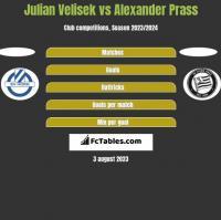 Julian Velisek vs Alexander Prass h2h player stats
