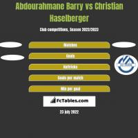Abdourahmane Barry vs Christian Haselberger h2h player stats