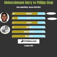 Abdourahmane Barry vs Philipp Siegl h2h player stats