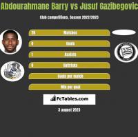 Abdourahmane Barry vs Jusuf Gazibegovic h2h player stats