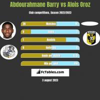 Abdourahmane Barry vs Alois Oroz h2h player stats