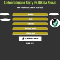 Abdourahmane Barry vs Nikola Stosic h2h player stats