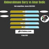 Abdourahmane Barry vs Amar Dedic h2h player stats