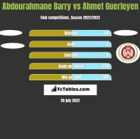 Abdourahmane Barry vs Ahmet Guerleyen h2h player stats