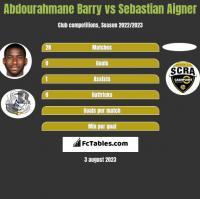 Abdourahmane Barry vs Sebastian Aigner h2h player stats