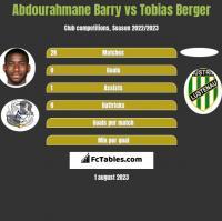 Abdourahmane Barry vs Tobias Berger h2h player stats