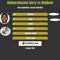 Abdourahmane Barry vs Wallison h2h player stats