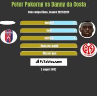 Peter Pokorny vs Danny da Costa h2h player stats