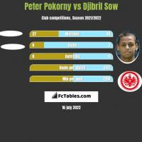 Peter Pokorny vs Djibril Sow h2h player stats