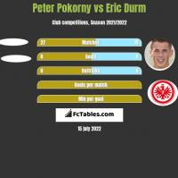 Peter Pokorny vs Eric Durm h2h player stats