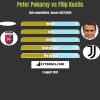 Peter Pokorny vs Filip Kostic h2h player stats