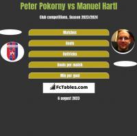 Peter Pokorny vs Manuel Hartl h2h player stats