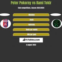 Peter Pokorny vs Rami Tekir h2h player stats