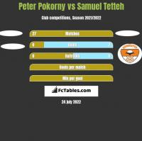 Peter Pokorny vs Samuel Tetteh h2h player stats