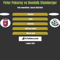 Peter Pokorny vs Dominik Stumberger h2h player stats
