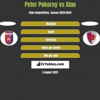 Peter Pokorny vs Alan h2h player stats