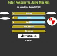 Peter Pokorny vs Jung-Min Kim h2h player stats