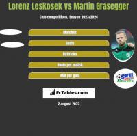 Lorenz Leskosek vs Martin Grasegger h2h player stats