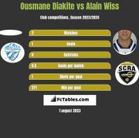 Ousmane Diakite vs Alain Wiss h2h player stats