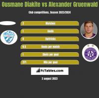 Ousmane Diakite vs Alexander Gruenwald h2h player stats