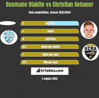 Ousmane Diakite vs Christian Gebauer h2h player stats