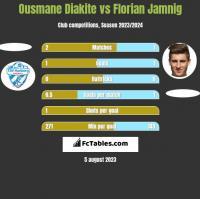 Ousmane Diakite vs Florian Jamnig h2h player stats