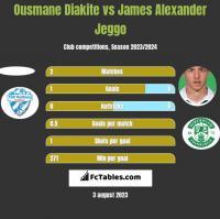 Ousmane Diakite vs James Alexander Jeggo h2h player stats