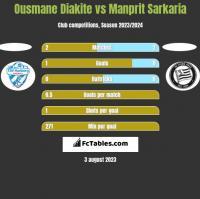 Ousmane Diakite vs Manprit Sarkaria h2h player stats