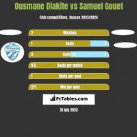 Ousmane Diakite vs Samuel Gouet h2h player stats