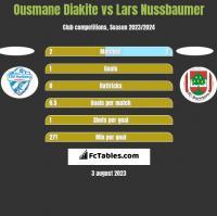 Ousmane Diakite vs Lars Nussbaumer h2h player stats