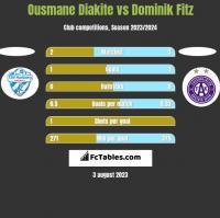 Ousmane Diakite vs Dominik Fitz h2h player stats