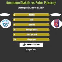 Ousmane Diakite vs Peter Pokorny h2h player stats