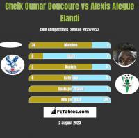 Cheik Oumar Doucoure vs Alexis Alegue Elandi h2h player stats