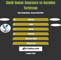 Cheik Oumar Doucoure vs Aurelien Tertereau h2h player stats