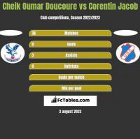 Cheik Oumar Doucoure vs Corentin Jacob h2h player stats