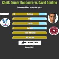 Cheik Oumar Doucoure vs David Douline h2h player stats
