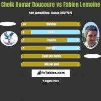 Cheik Oumar Doucoure vs Fabien Lemoine h2h player stats