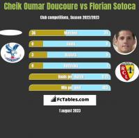 Cheik Oumar Doucoure vs Florian Sotoca h2h player stats
