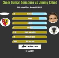 Cheik Oumar Doucoure vs Jimmy Cabot h2h player stats