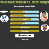 Cheik Oumar Doucoure vs Laurent Abergel h2h player stats