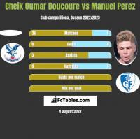 Cheik Oumar Doucoure vs Manuel Perez h2h player stats