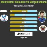 Cheik Oumar Doucoure vs Morgan Sanson h2h player stats