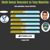 Cheik Oumar Doucoure vs Tony Mauricio h2h player stats