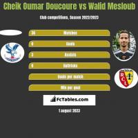 Cheik Oumar Doucoure vs Walid Mesloub h2h player stats