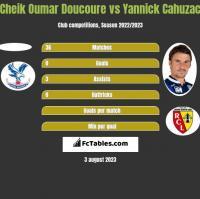 Cheik Oumar Doucoure vs Yannick Cahuzac h2h player stats