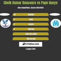 Cheik Oumar Doucoure vs Pape Gueye h2h player stats