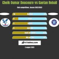 Cheik Oumar Doucoure vs Gaetan Robail h2h player stats