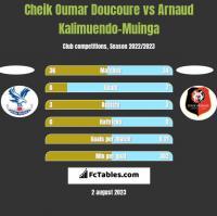 Cheik Oumar Doucoure vs Arnaud Kalimuendo-Muinga h2h player stats